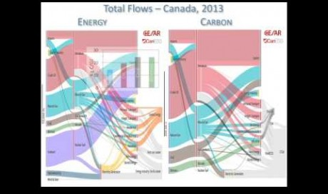 Integrating Agriculture & Forestry into Alberta's Energy Systems (David Layzell, CESAR)